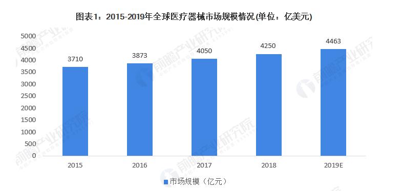 2015-2019年全球医疗器械市场规模情况(单位:亿美元)
